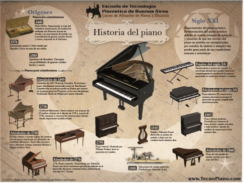 Infografía historia del piano
