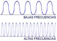 ondas sonoras de frecuencia